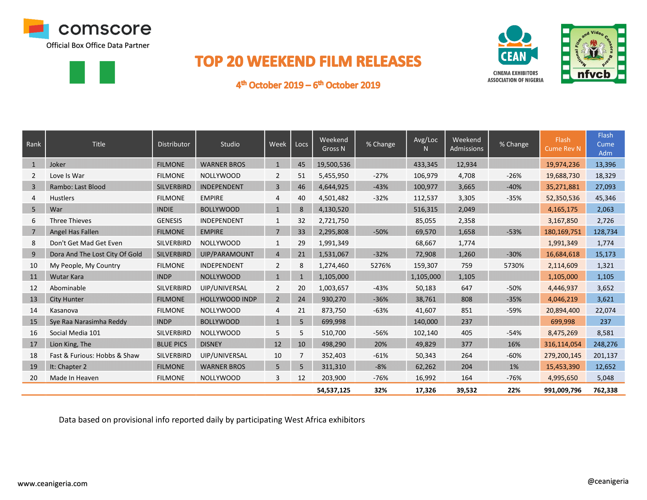 Top 20 Films 4th 6th Oct 2019 1