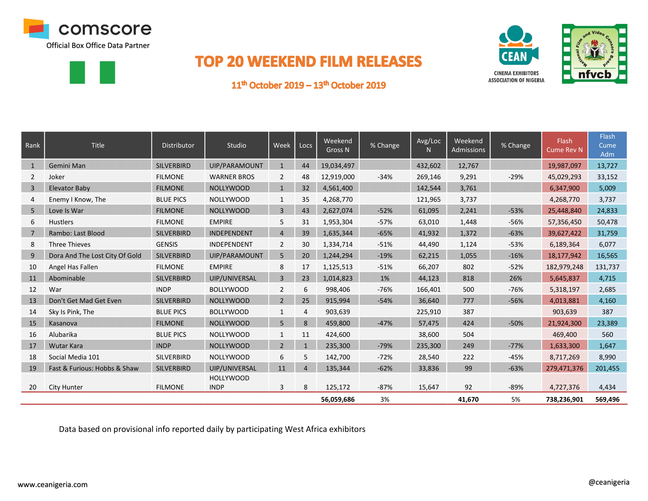 Top 20 films 11th Oct 13th Oct 2019 1