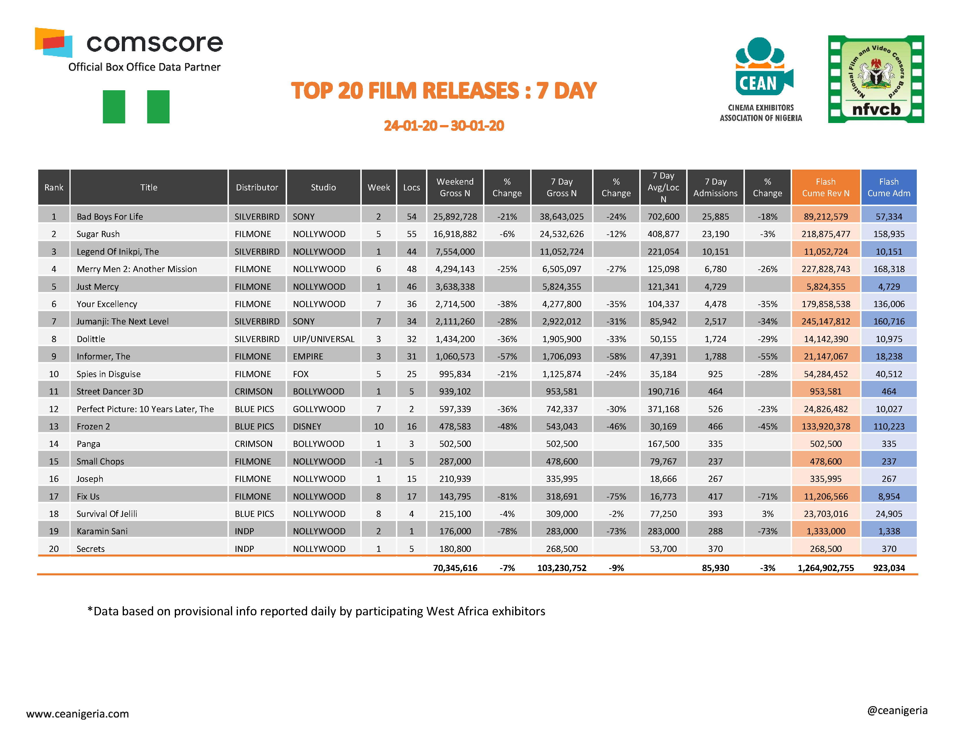 Top 20 films 24th 30th January 2020