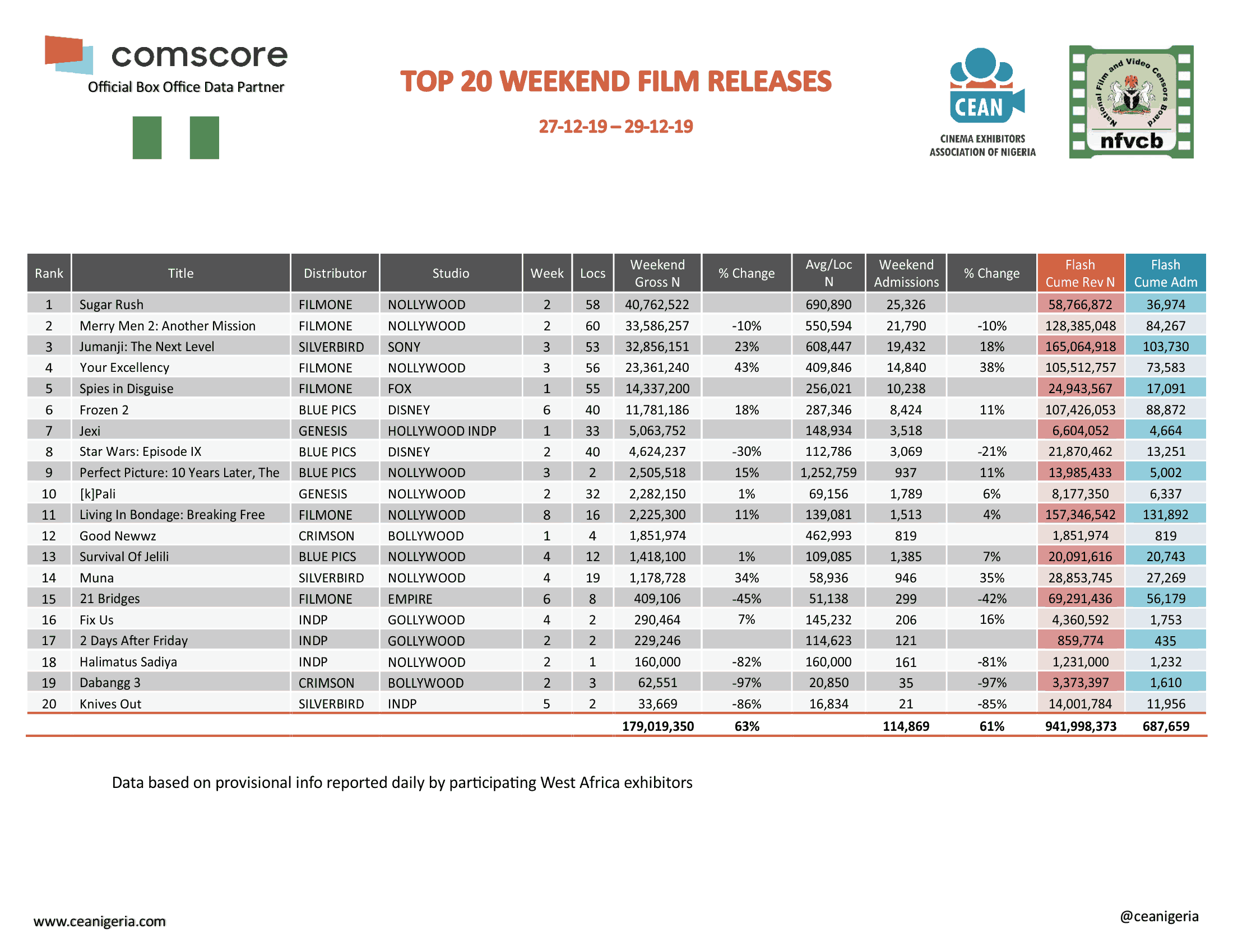Top 20 films 27th - 29th December 2019