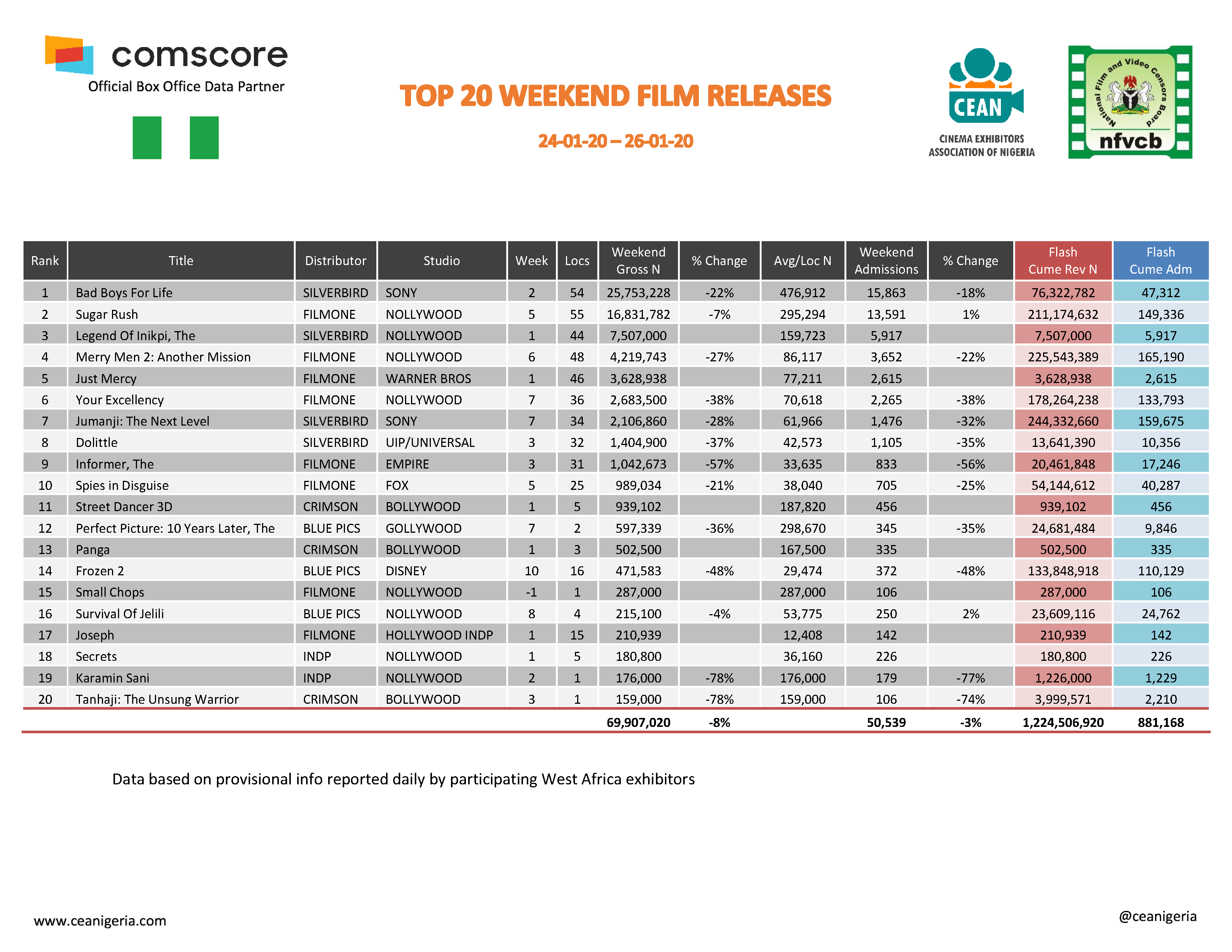 Top 20 films 24th 26th January 2020