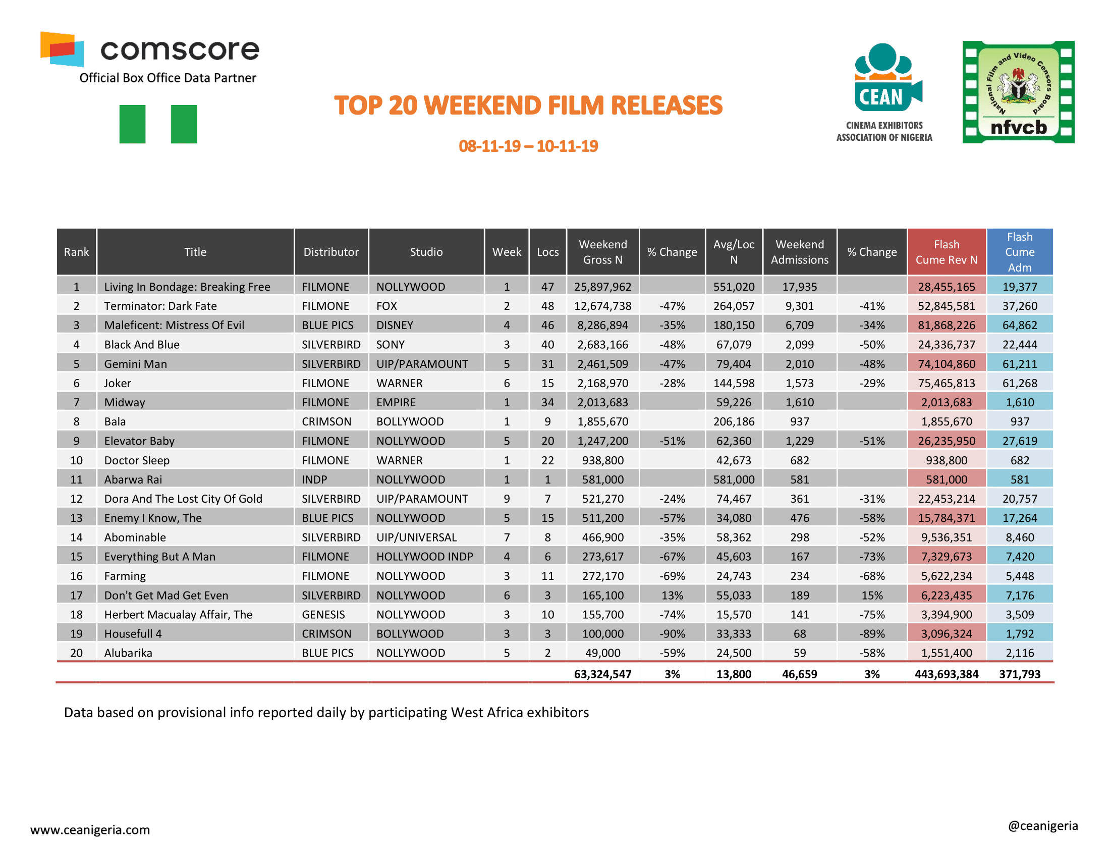 Top 20 films 8th 10th Nov 2019 1