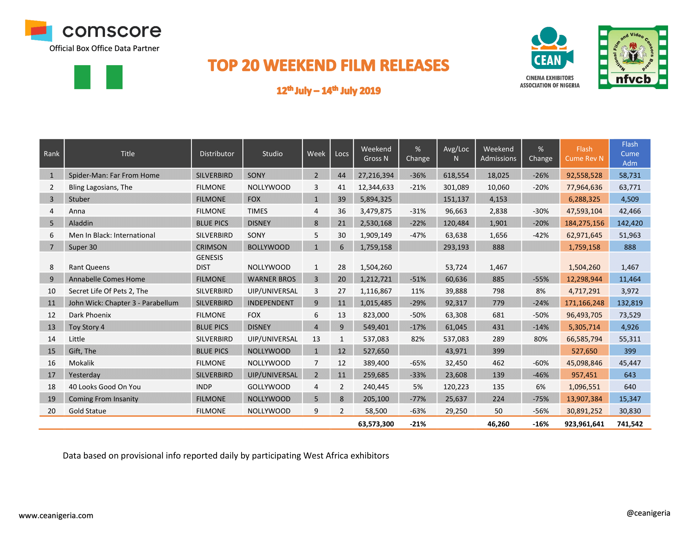 Top 20 Films 12th 14th July 2019 1