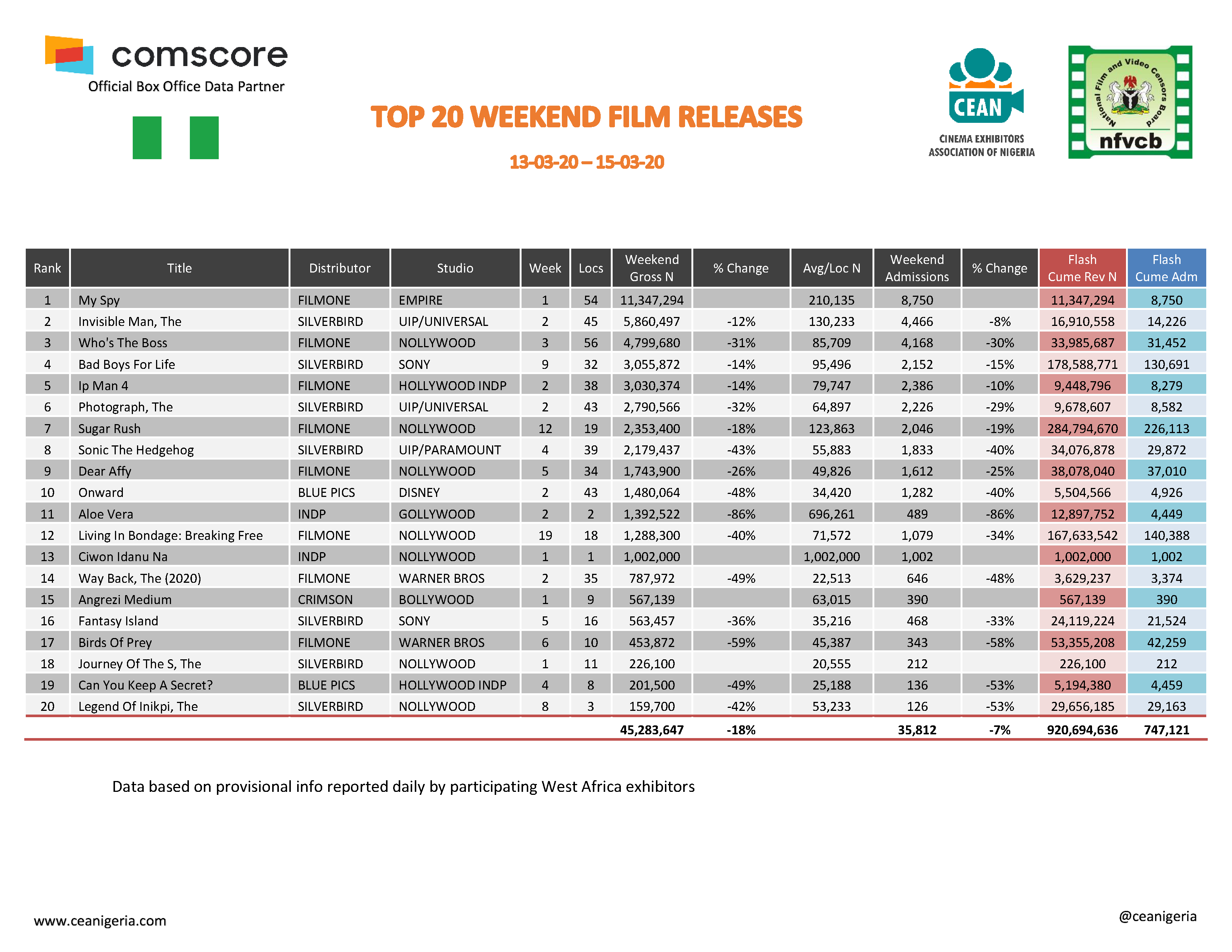 Top 20 films 13th 15th March 2020