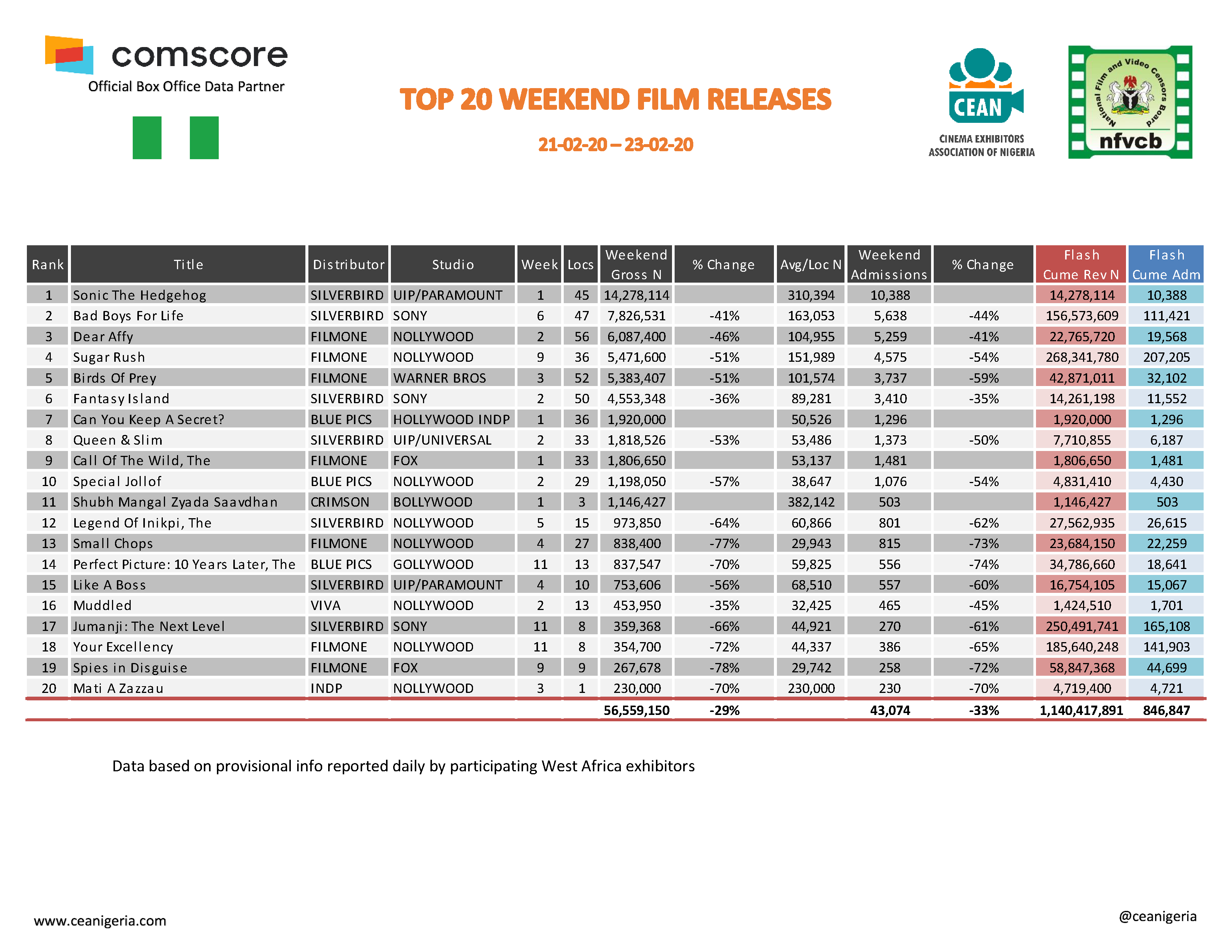 Top 20 films 21st 23rd February 2020