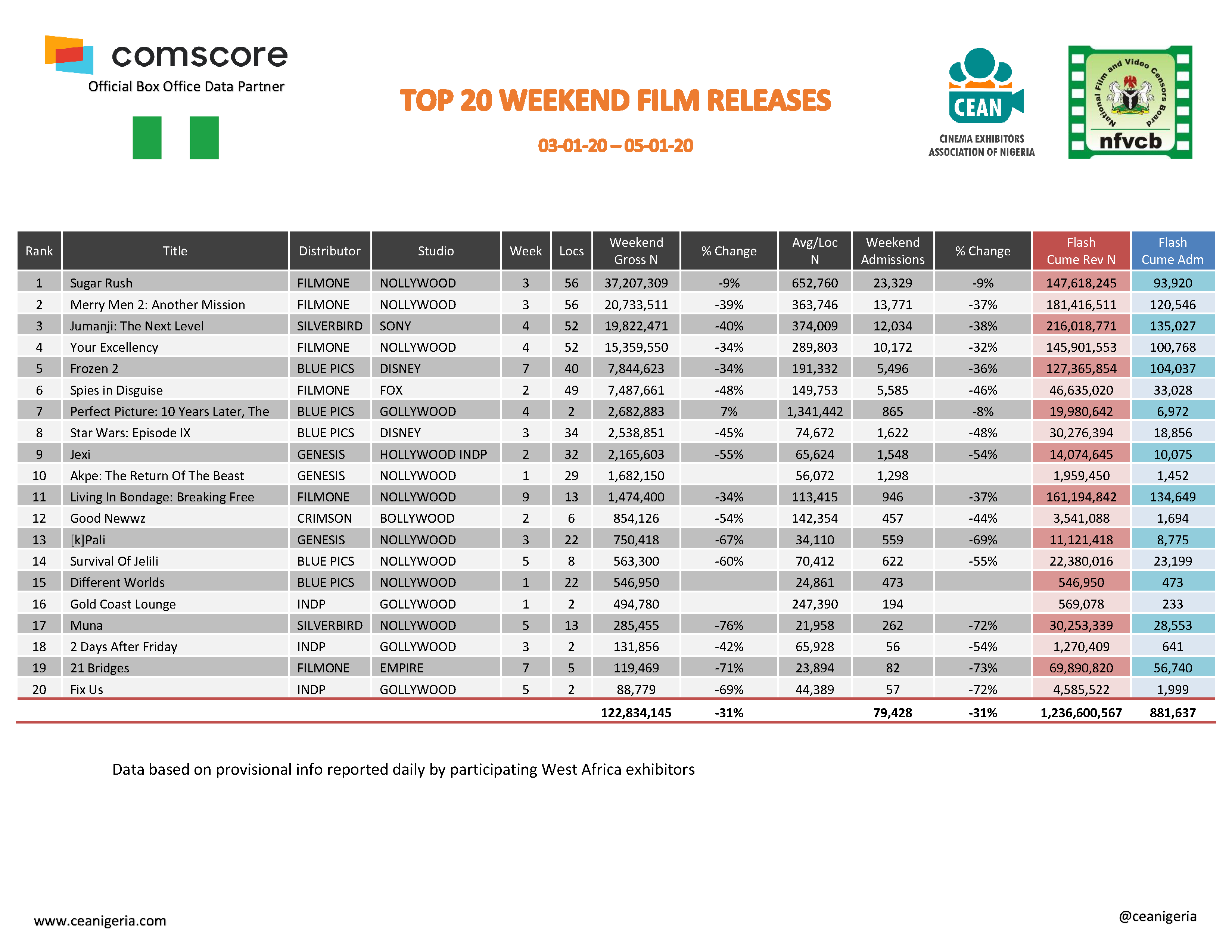 Top 20 films 3rd 5th January 2020