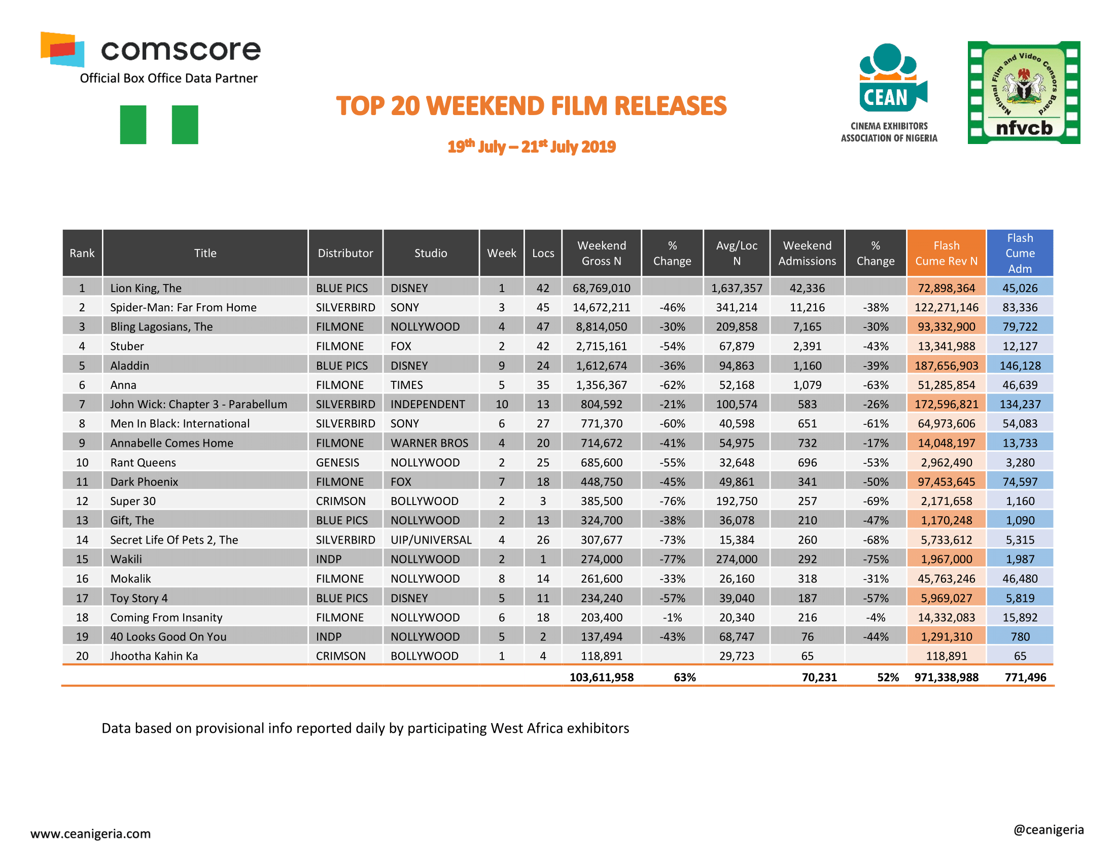 Top 20 Films 19th 21st July 2019 1