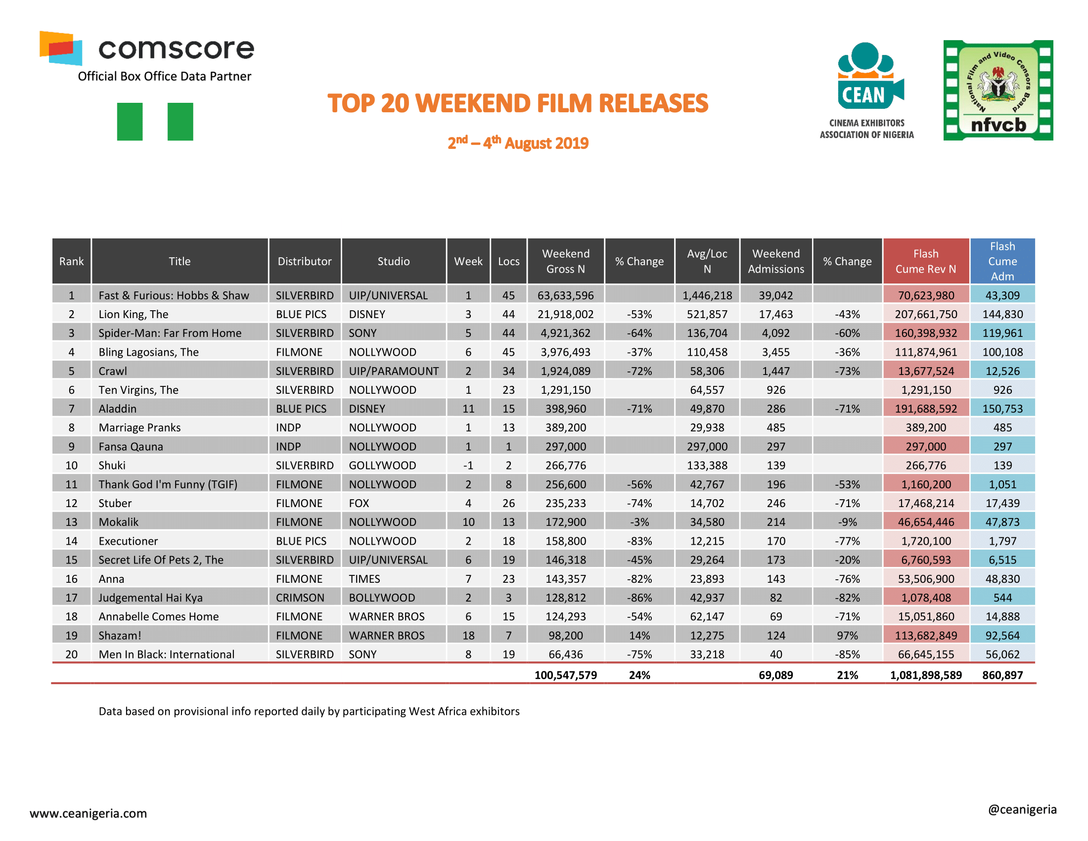 Top 20 Films 2nd 4th August 2019 1