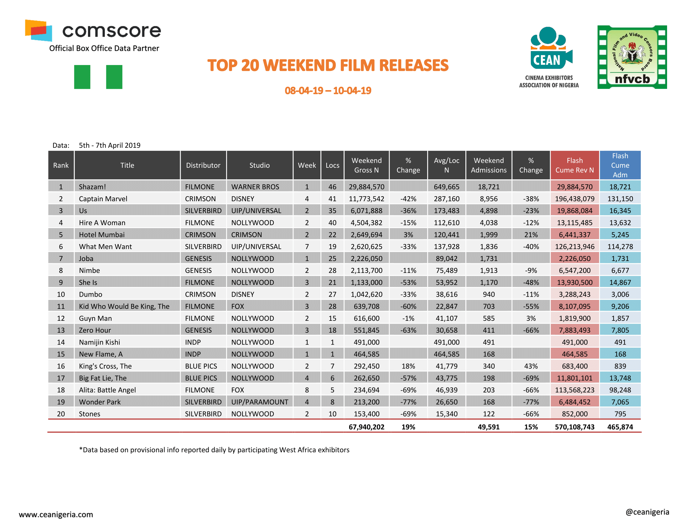 Top 20 Films 5th 7th April 2019 1